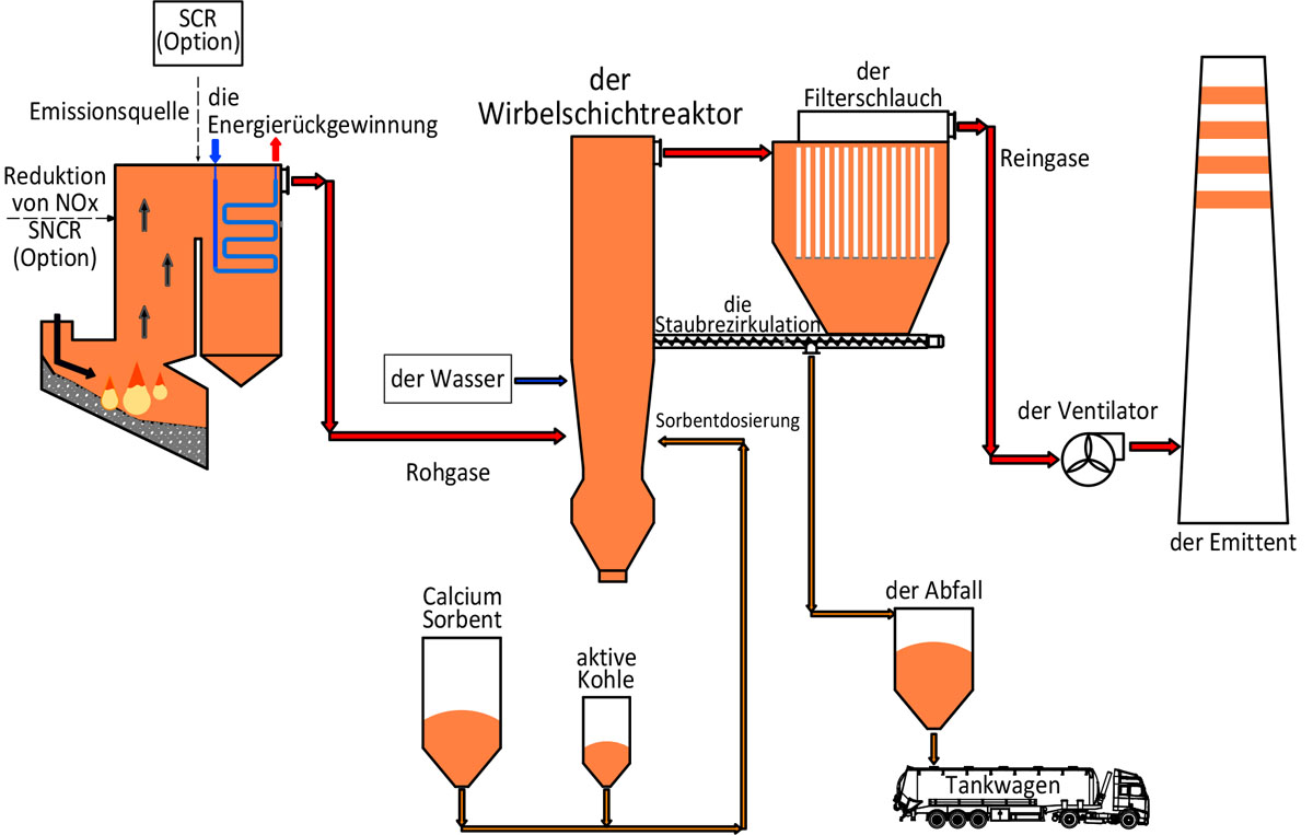 Entschwefelung mit einem Wirbelschichtreaktor